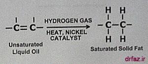 روغن هیدروژنه روغن هیدروژنه روغن جامد روغن ترانس